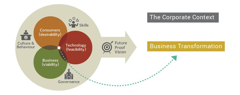 Business Transformation - Workshops & Innovation Lab